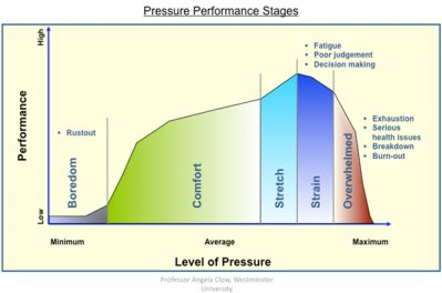 Pressure performance stages